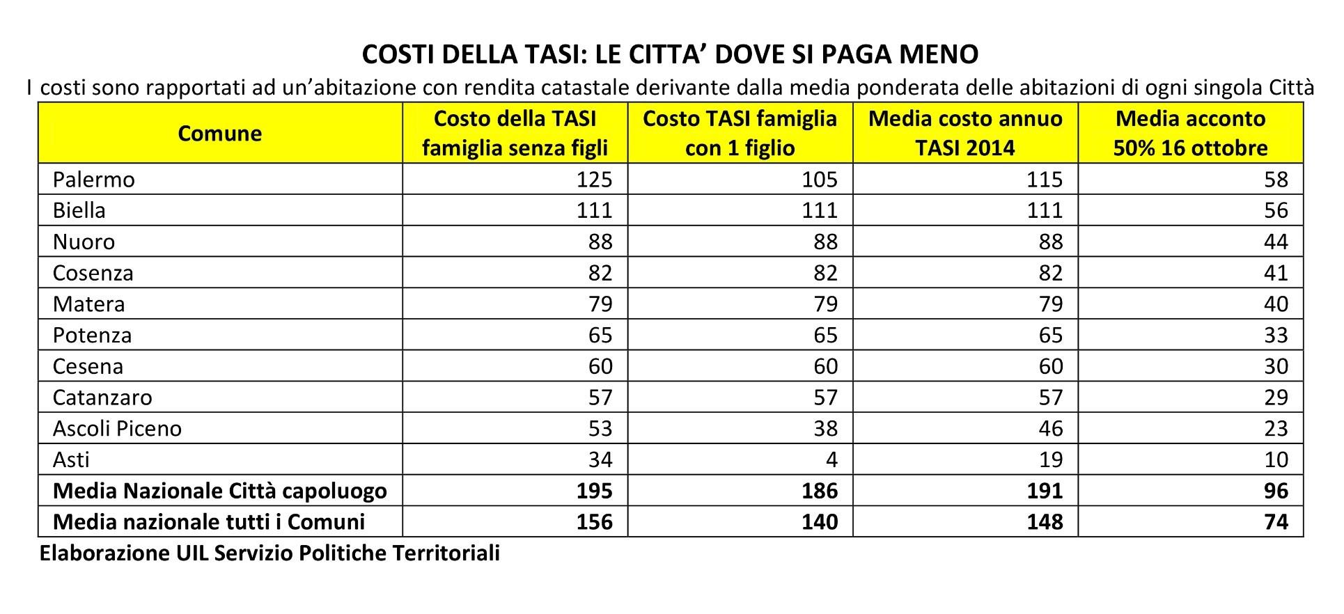 Asti ha la tasi pi bassa d 39 italia un decimo della media degli altri capoluoghi di provincia - Classificazioni catastali immobili ...
